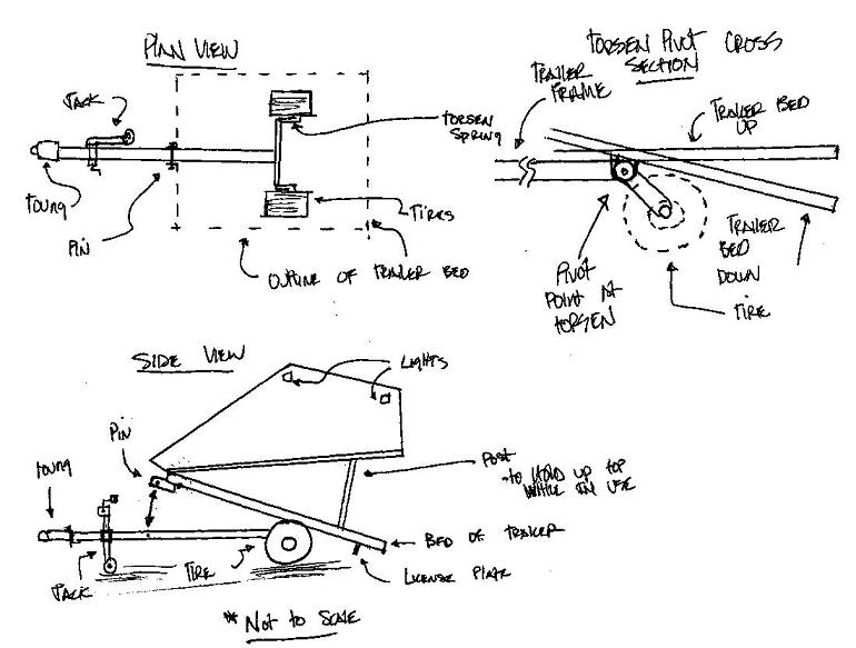 home built trailer plans